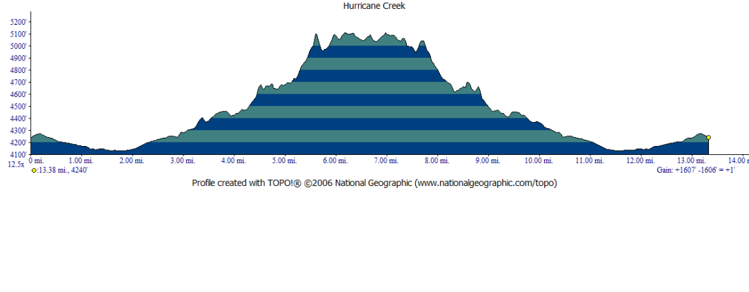 Hurricane Creek Elevation Profile