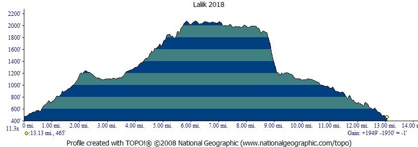 Laliik 2018 Profile