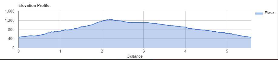 Rav to Rav Elevation Profile