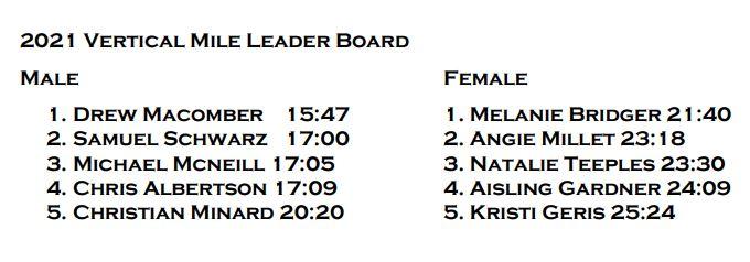 Vertical Mile Leader Board 2021
